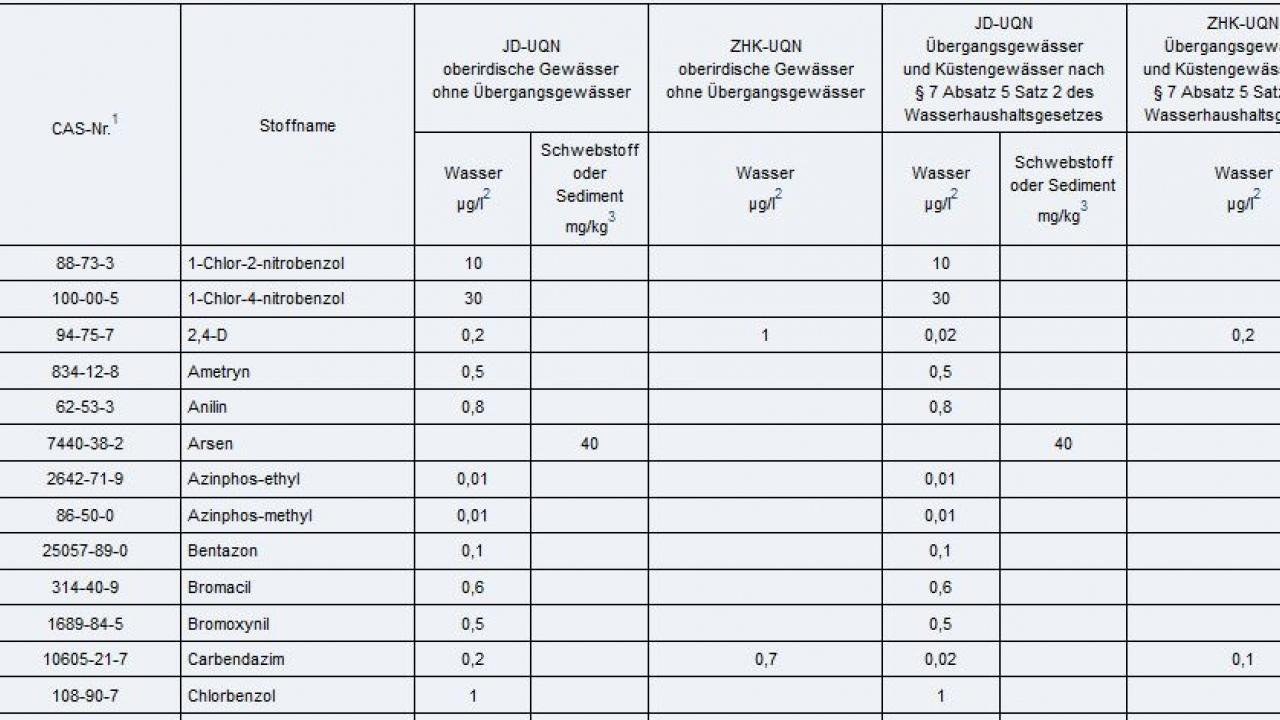 Chemische Qualitätskomponenten