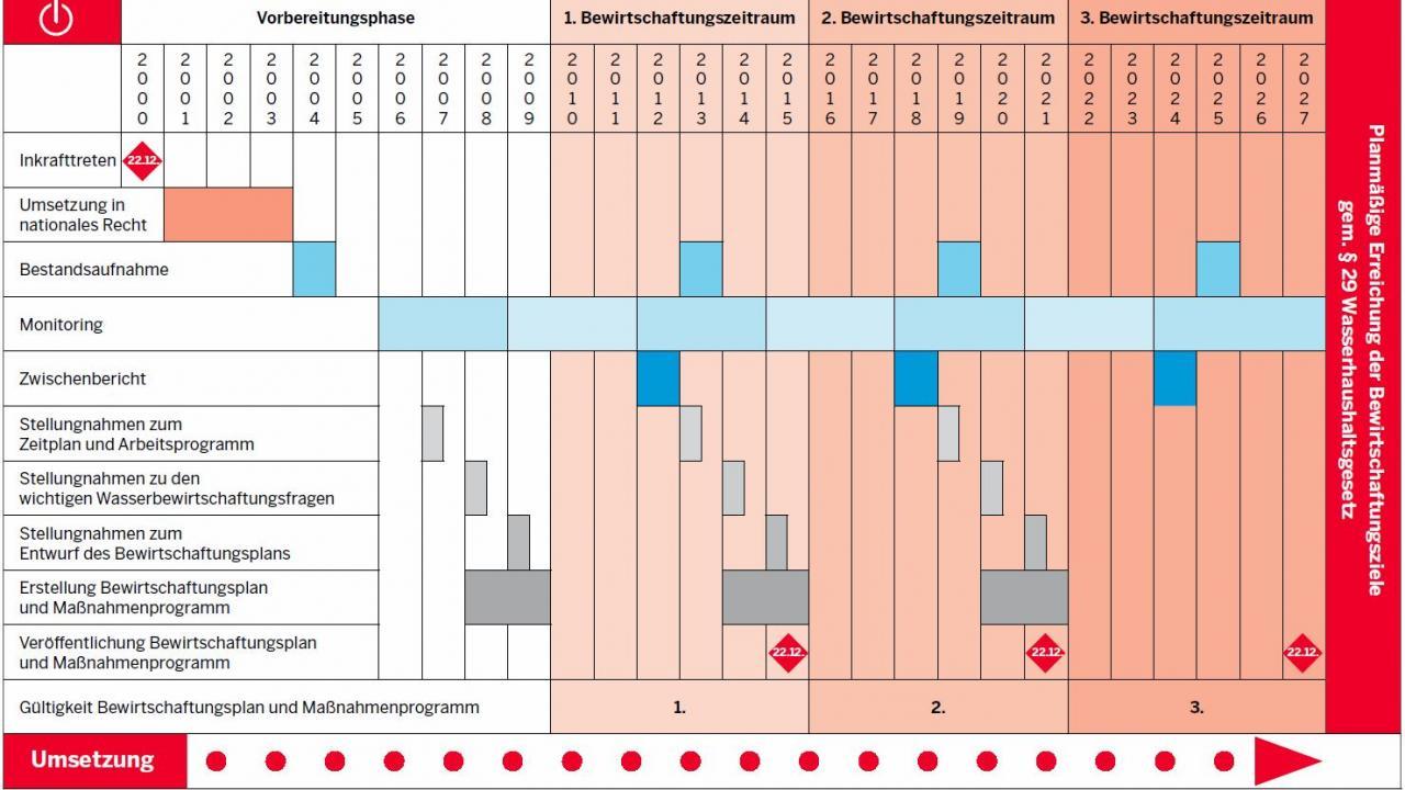 Zeitplan der Wasserrahmenrichtlinie