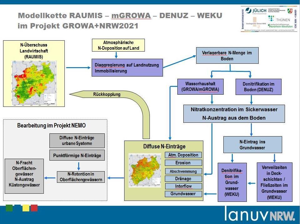 Modellkette RAUMIS-GROWA/mGROWA-DENUZ-WEKU