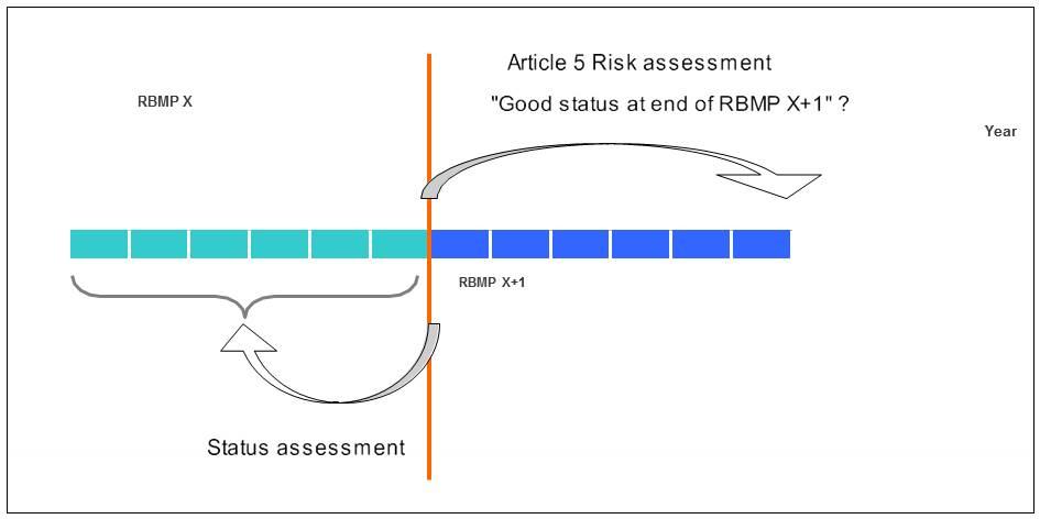 """Die Risikobeurteilung betreffend die Zustandsziele blickt in die Zukunft, während die Zustandsbeurteilung auf die Entwicklung zurückblickt (RBMP: River Basin Management Plan (""""Bewirtschaftungsplan für Flusseinzugsgebiete""""))"""