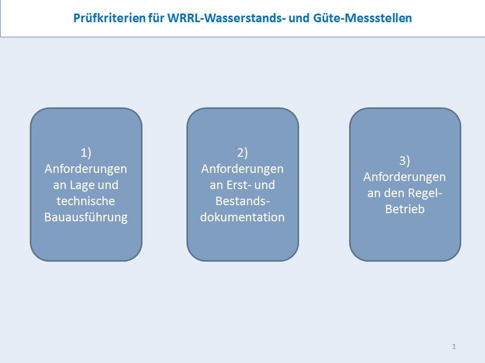 Prüfkriterien für WRRL-Wasserstands- und Güte-Messstellen