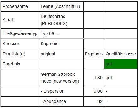"""Abbildung 6: Ergebnis des Moduls """"Saprobie"""" an der Lenne (Abschnitt B)"""
