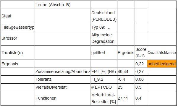 """Abbildung 7: Ergebnis des Moduls """"Allgemeine Degradation"""" an der Lenne (Abschnitt B)"""