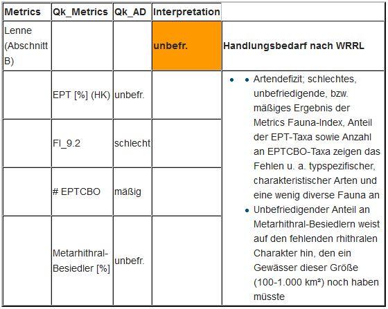 """Tabelle 10: Lenne (Abschnitt B): Bewertung der ökologische Qualität des Moduls """"Allgemeine Degradation"""" - Interpretation der Ergebnisse"""