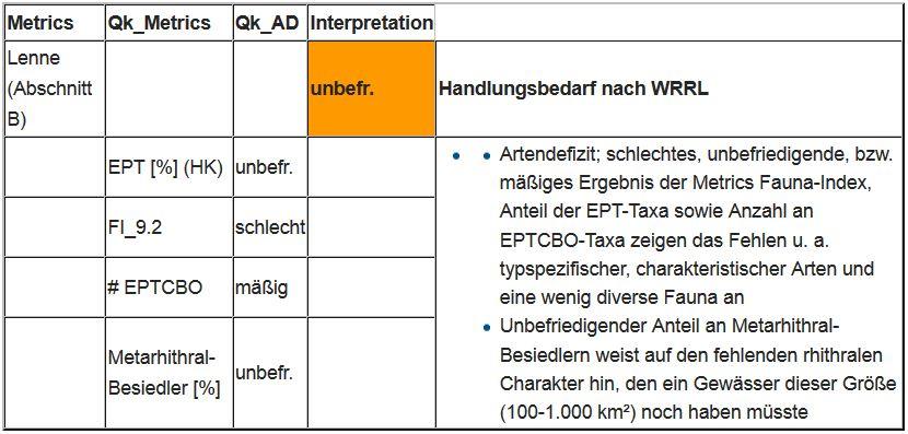 """Tabelle 8: Dinkel: Bewertung der ökologische Qualität des Moduls """"Allgemeine Degradation"""" - Interpretation der Ergebnisse"""